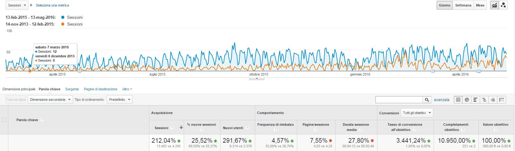 KPI e visite da traffico organico
